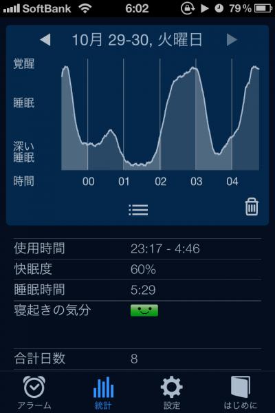 睡眠ログ10月30日
