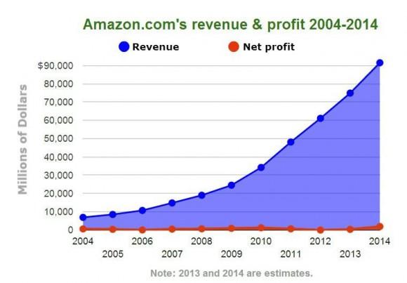 Amazonの売り上げと利益