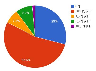 2014年最新アフィリエイト収入データ