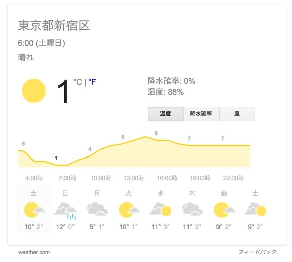 新宿の気温