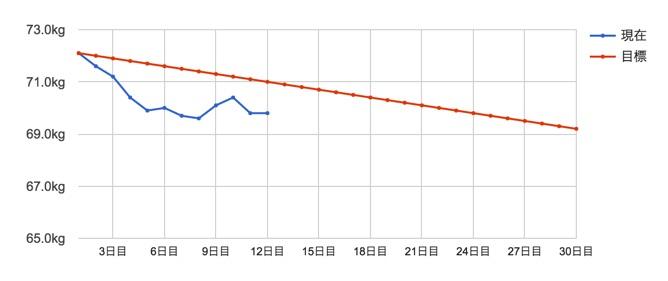 タロウ12日間体重変化
