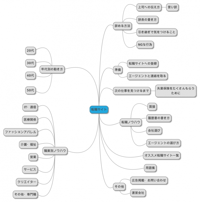 転職サイト設計図1
