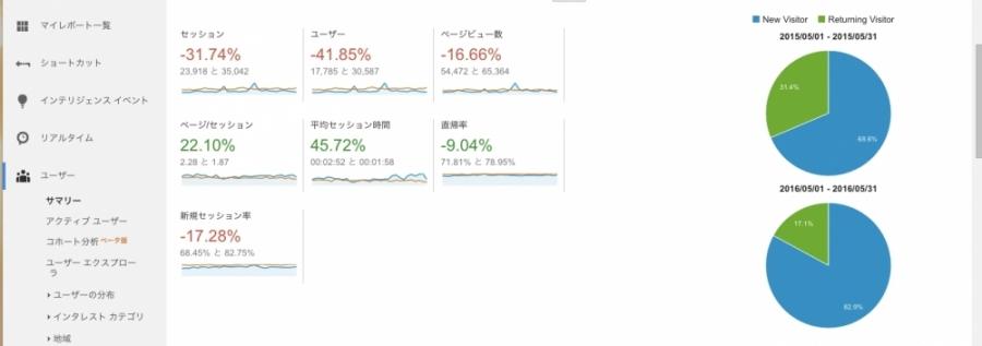 グーグルアナリティクス 期間 比較 結果2
