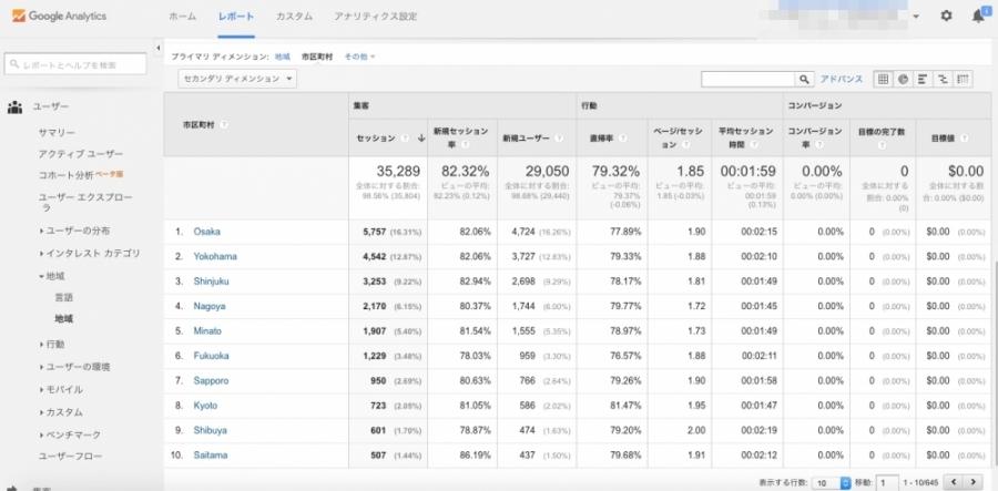 グーグルアナリティクス 市区町村別 アクセス数 表