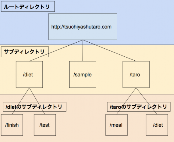 root-directory1