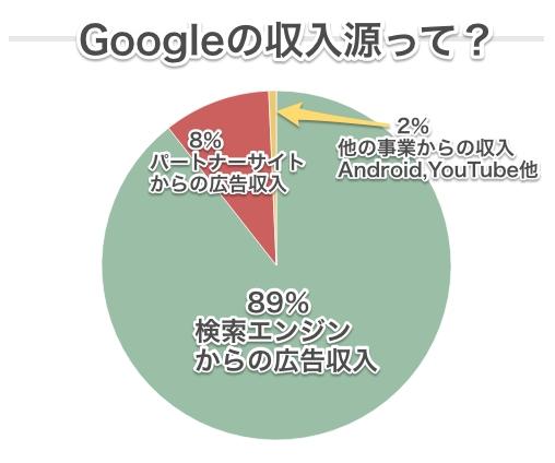 google-profit1