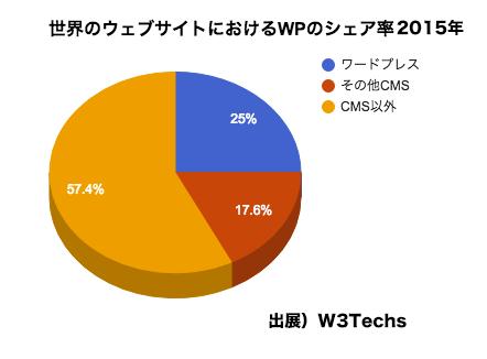 世界のウェブサイトにおけるCMSの割合