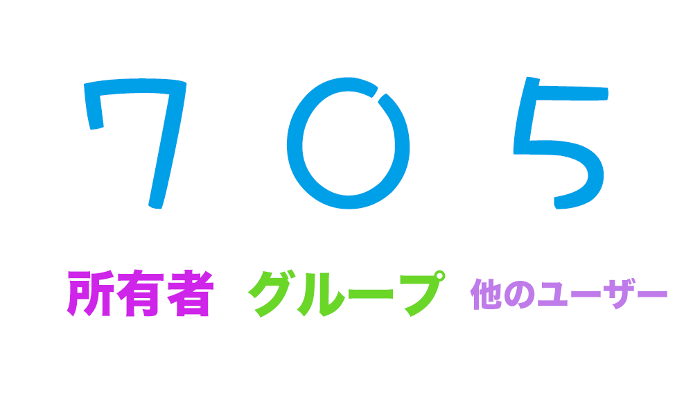 パーミッションの数字