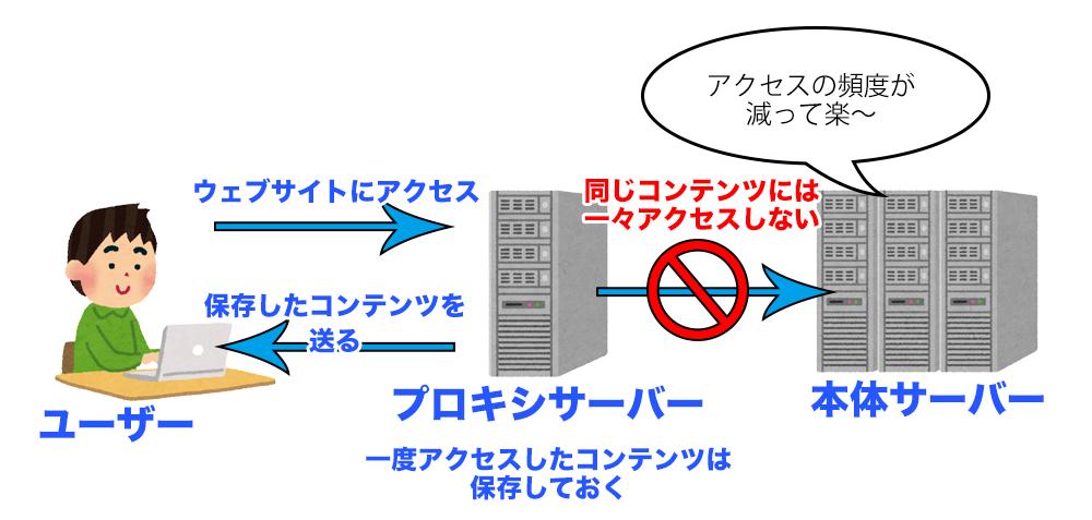 プロキシサーバーの図