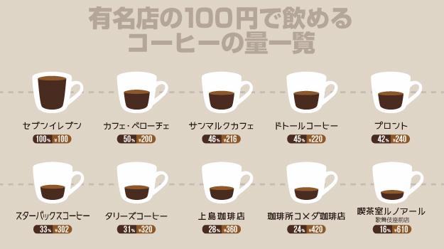 有名コーヒー店コーヒー量一覧