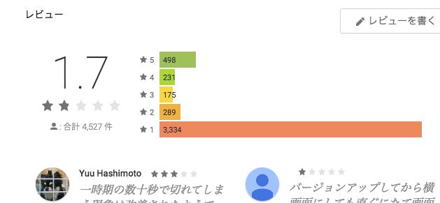 HuluアプリのGoogle Playでの評価
