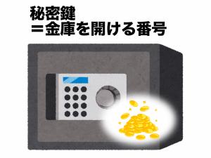 秘密鍵=金庫を開ける番号のイメージ