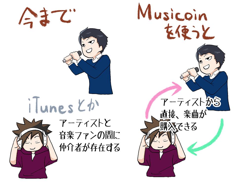 Musicoinはアーティストと音楽ファンを直接つなげる仮想通貨