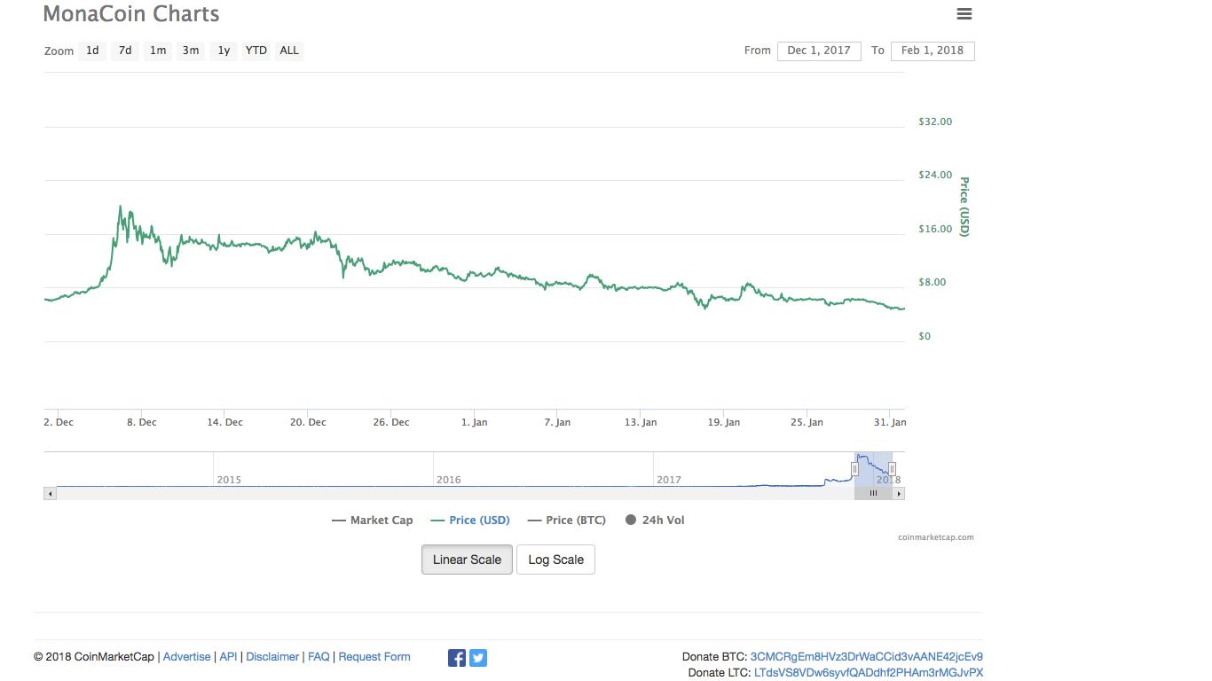 モナーコインの直近3ヶ月のチャート