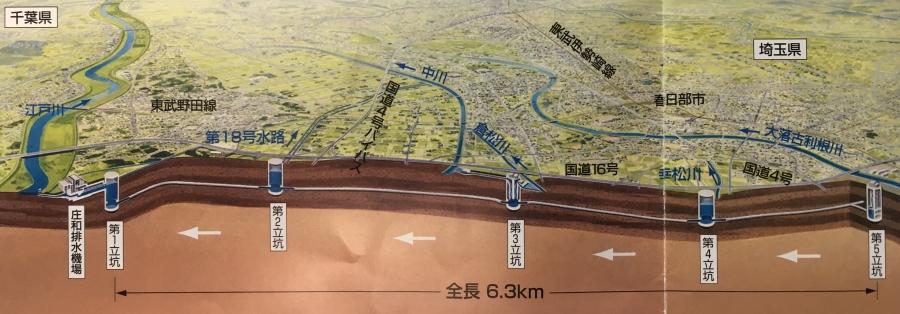 首都圏外郭放水路イメージ図