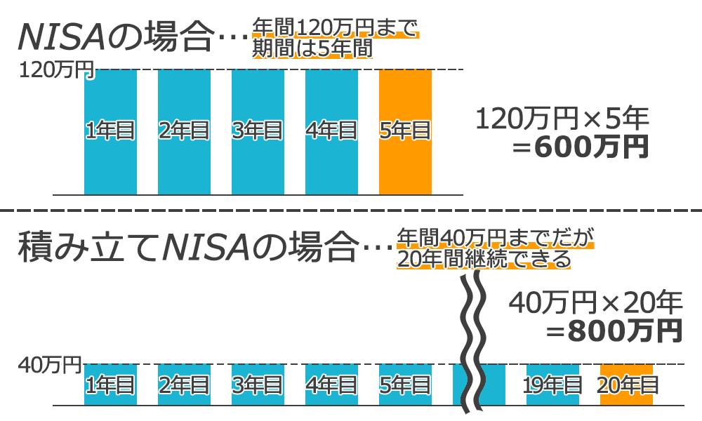 通常のNISAは年間120万円までだが5年間、積立NISAの場合は上限40万円だが20年間継続出来る