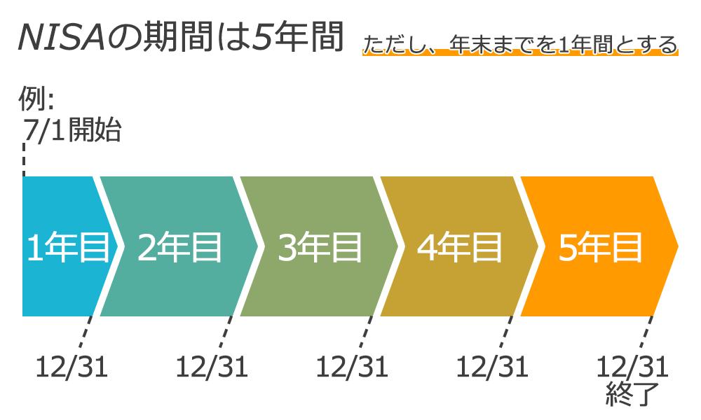 NISAの期間は5年間。年末までを1年間とする。
