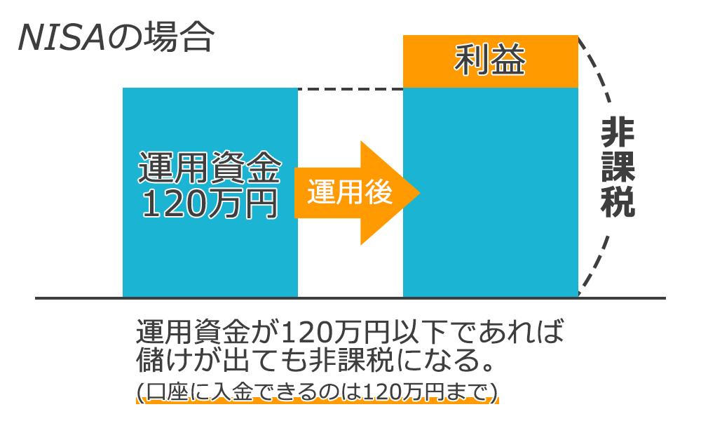 NISAは運用資金が120万円以内であれば、儲けが出ても非課税